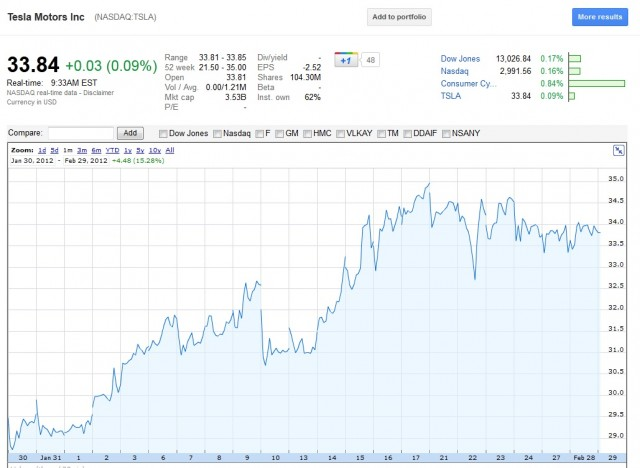 tesla-motors-nsdqtsla-stock-price-feb-29-2012-via-google-finance_100383683_m