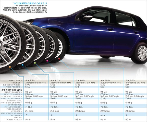 effects-of-upsized-wheels-and-tires-tested-chart-photo-341448-s-original