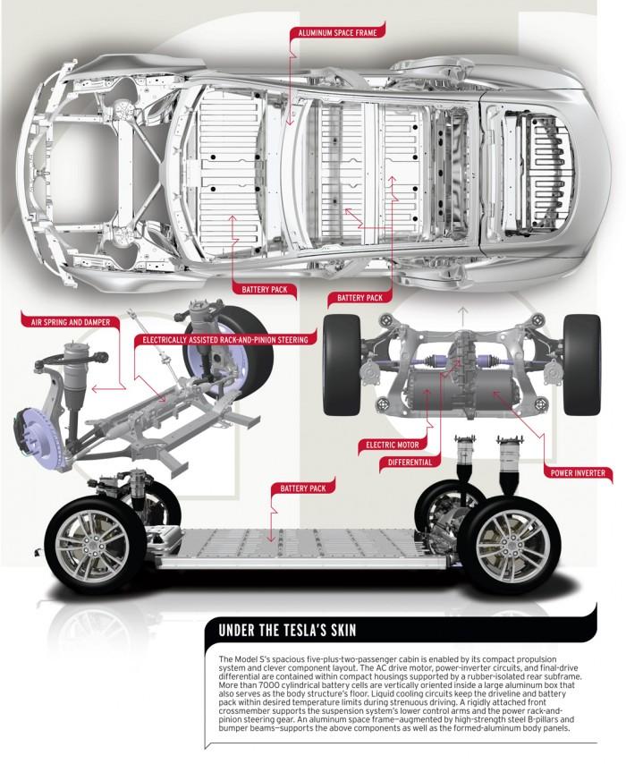 Tesla Model S Weight Distributionrhteslarati: Tesla Parts Catalog At Gmaili.net