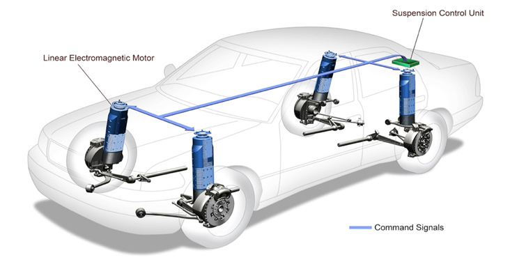 Dampers For Cars : Regenerative shock absorbers for electric vehicles