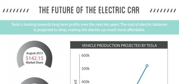 Infographic] How Electric Cars (and the Tesla Model S) Work