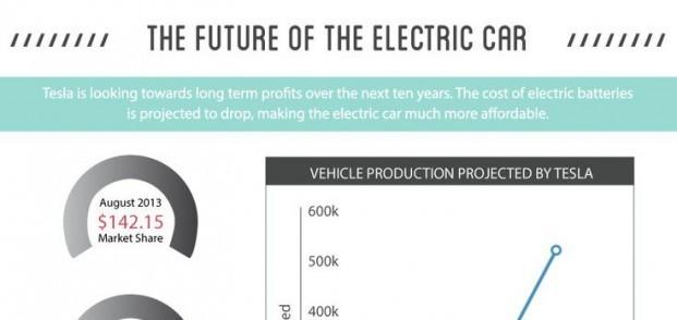 Tesla-EV-Infographic