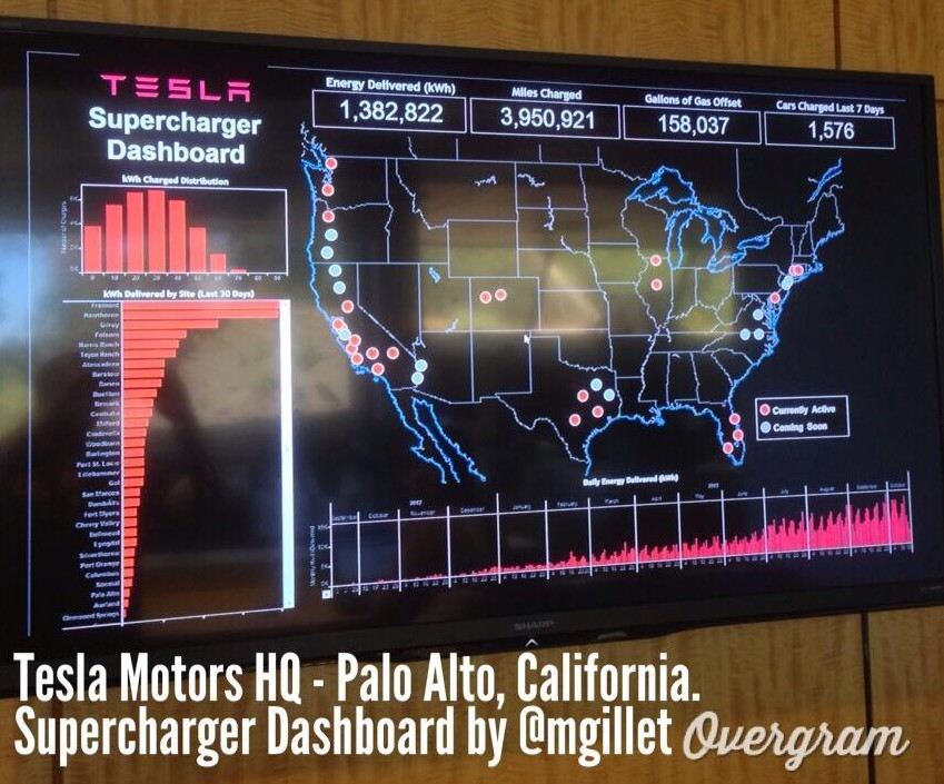 Tesla Supercharger Dashboard