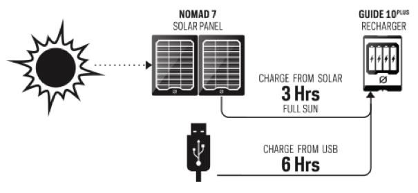 Goal Zero Guide 10 Solar Charging Battery Diagram