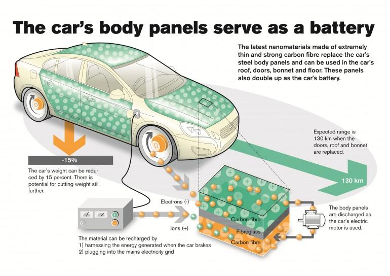 Tesla Battery-Infused Carbon Fiber Body Panels