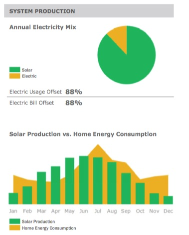 SolarCity time of year vs use