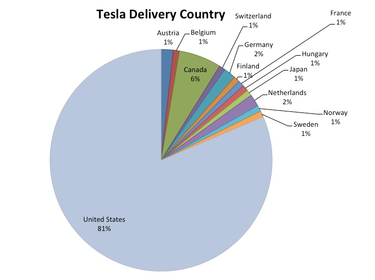 Tesla Model S Configurations - Delivery Countries