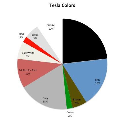 Tesla Color Choices