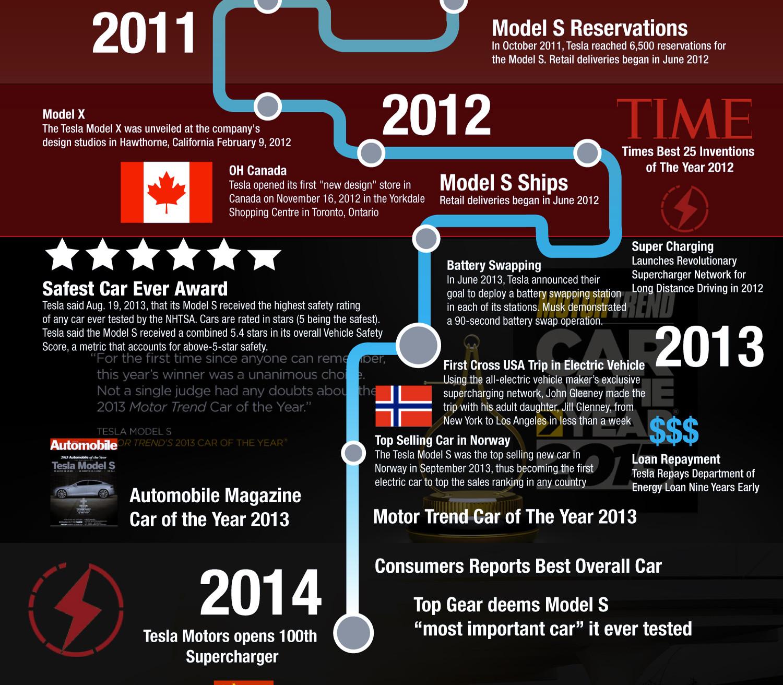 Tesla-Motors-History-Infographic