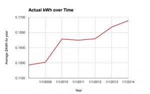 Electricity Rate Increase