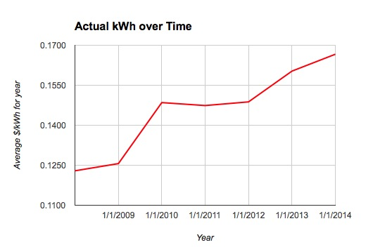 Power co kWh increase over time