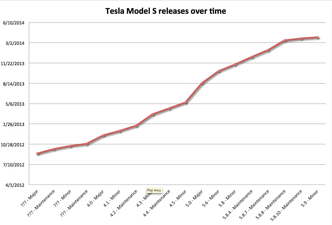 Tesla releases over time