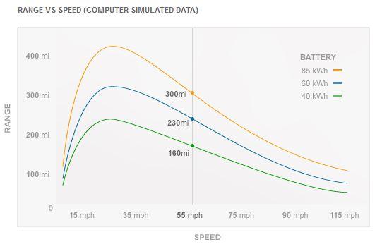 tesla range vs speed teslarati com