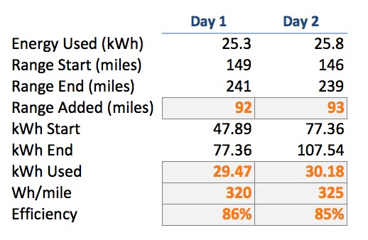 Model S Charging Efficiency