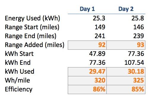 Model S Charging Efficiency