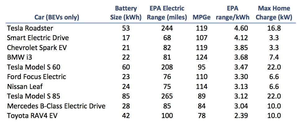 Tesla Battery Technology Chart
