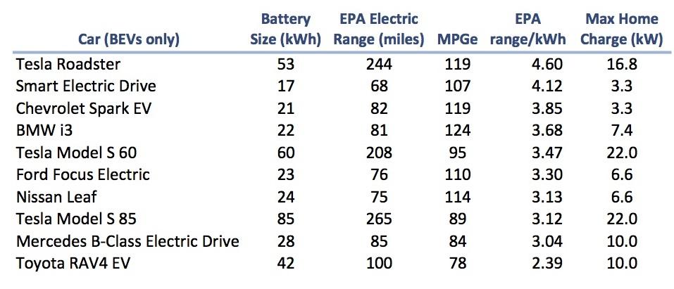 Tesla Battery Technology Chart