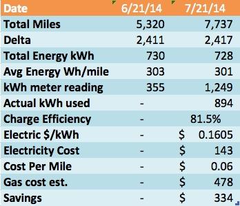Actual Energy June-Jul