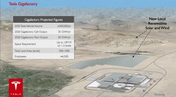 Tesla Nevada Gigafactory