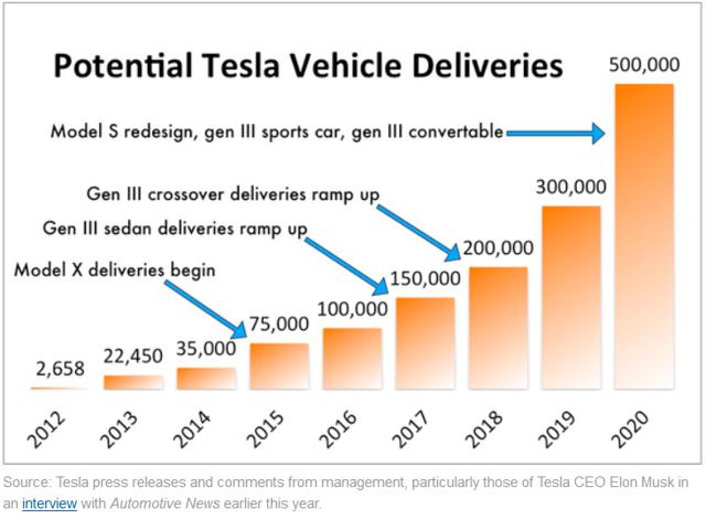 Deutsch Badeutsche bank tesla upgradenk Tesla upgrade