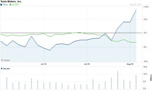 Tesla stock doing very well