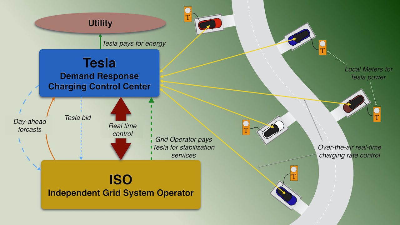 Demand Response Charging System