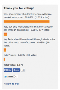A survey done in Ohio last winter during a motion to pass a bill to ban Tesla Motors from Ohio. (Source: EV Parade)