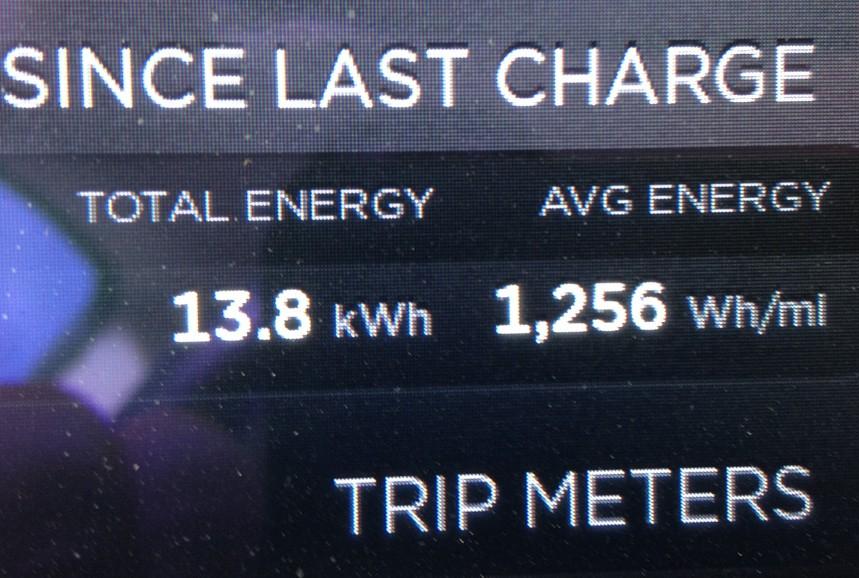 Track Avg Energy