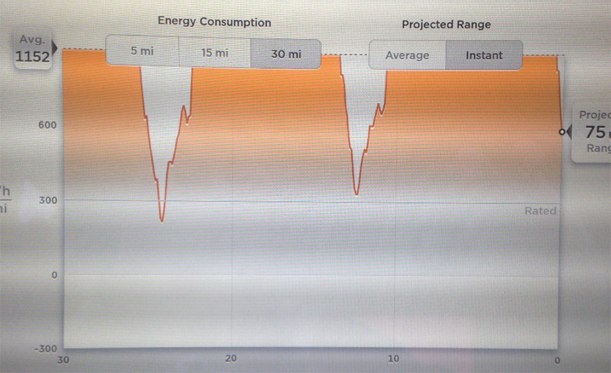 Track Energy Consumption