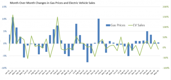 Gas prices electric vehicle sales