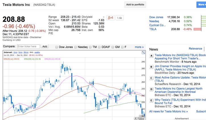 Oil prices sinking tesla motors stock for Stock price tesla motors