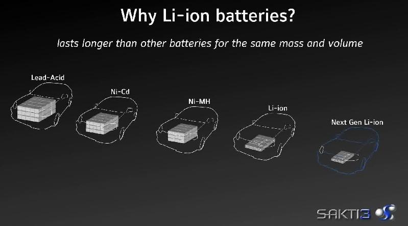The evolution of battery technology according to Satki3. Source: Satki3