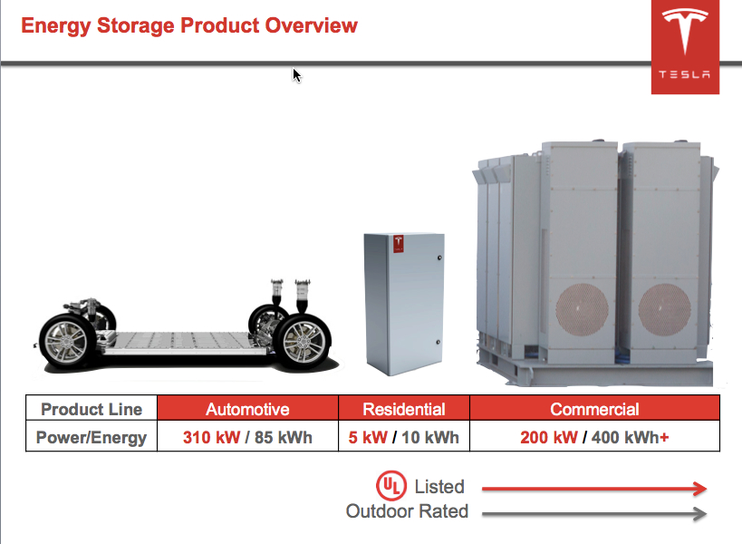 Podcast Tesla's Battery Storage Strategy - TESLARATI.com