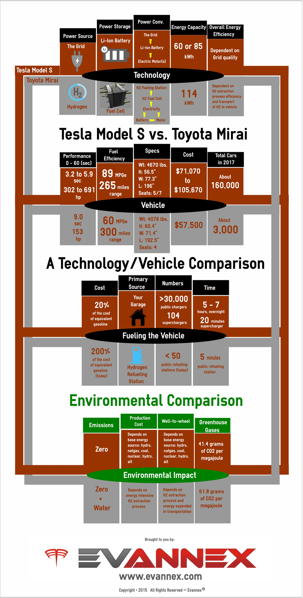 Tesla Model S vs. Toyota Mirai Infographic