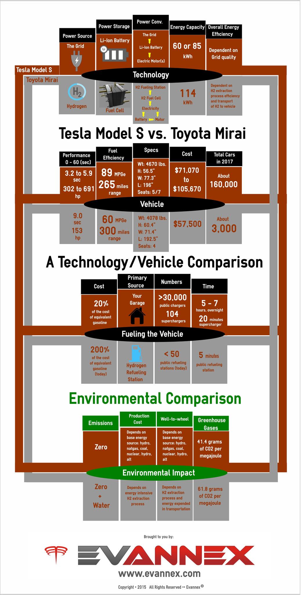 Tesla Model S vs. Toyota Mirai Infographic