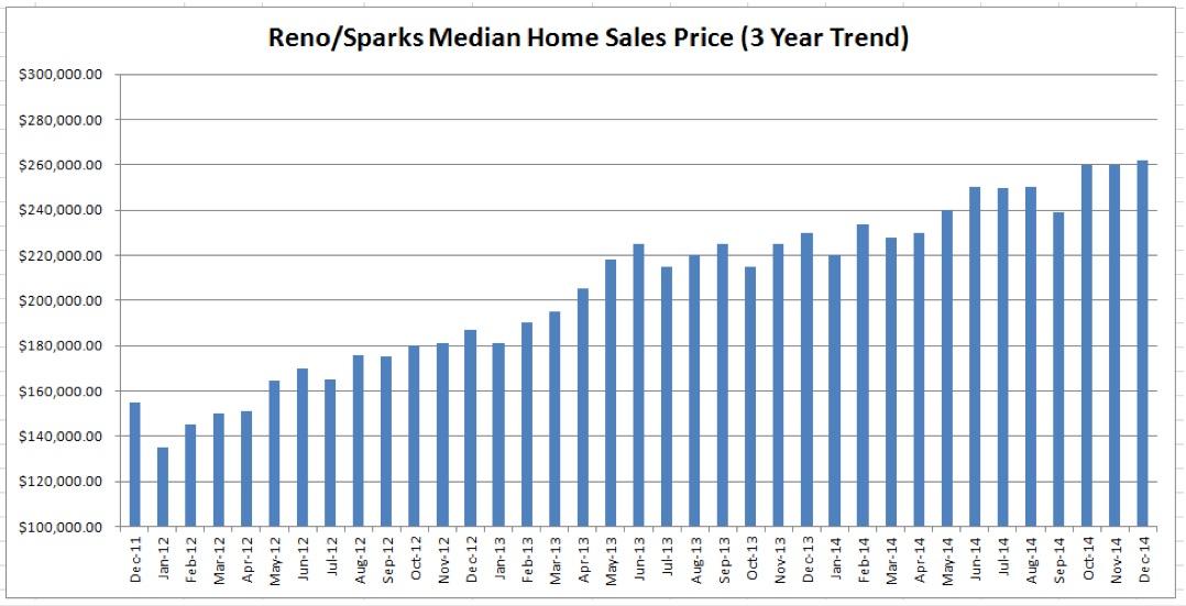 Reno-Gigafactory-Home-Prices