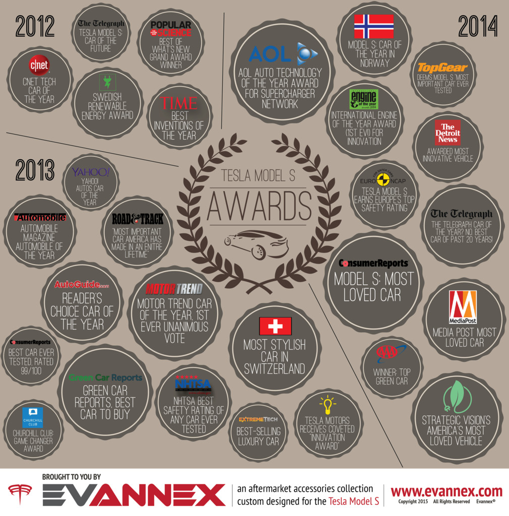 Tesla-Motors-Awards-Infographic