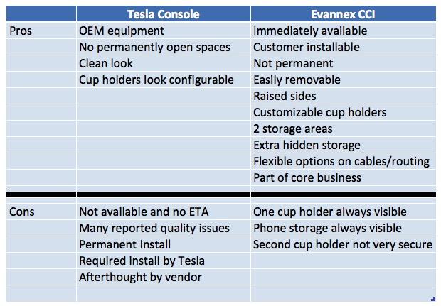 CCS vs Tesla Console Comparison