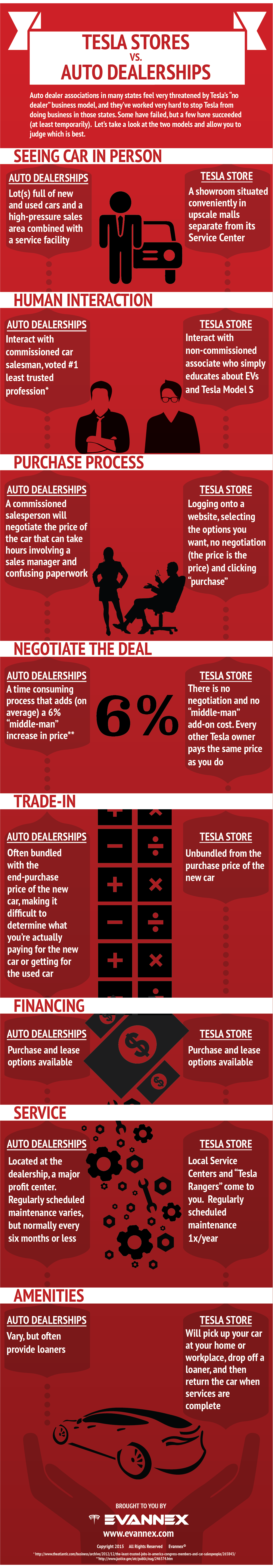 Tesla-Stores-vs-Auto-Dealerships