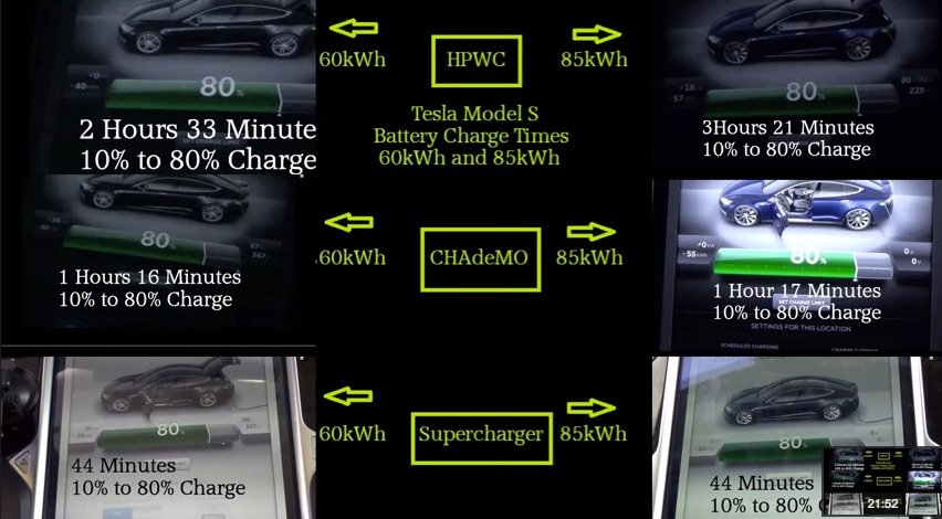 Tesla-Supercharger-vs-CHAdeMo-vs-HPWC