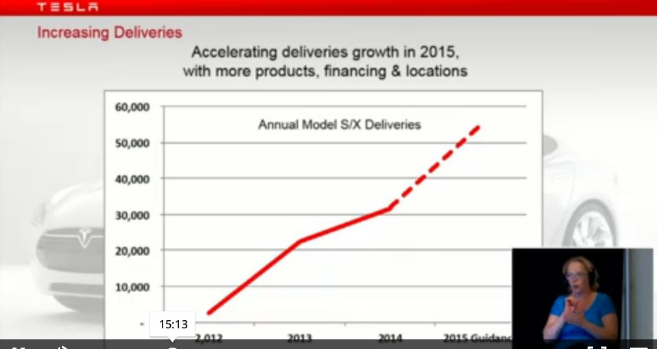 Tesla growth chart used at 2015 annual shareholder meeting