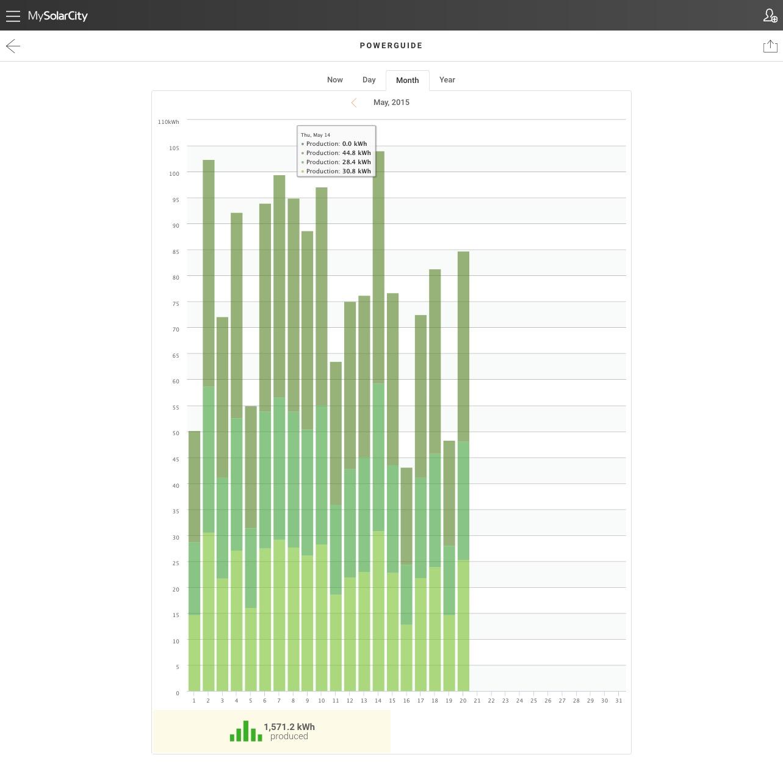 SolarCity – Month