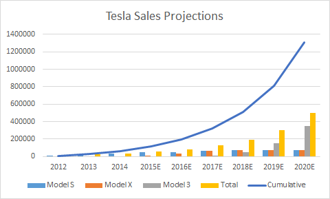Tesla sales projections by Seeking Alpha