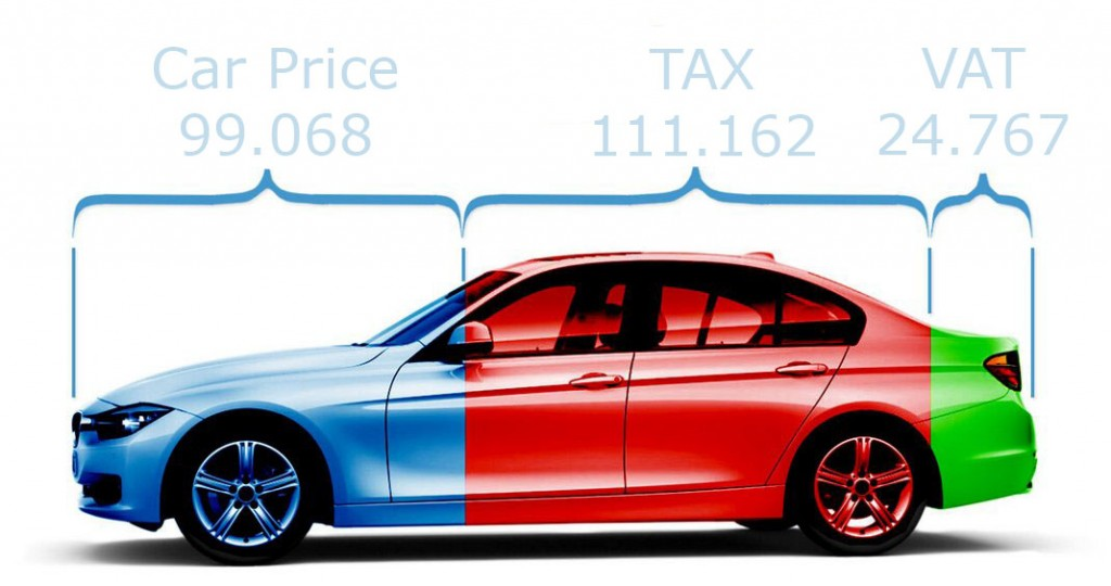 Non EV Car price with Danish TAX and VAT