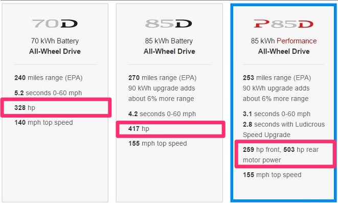 Tesla Removes Model S Horsepower Rating From Design Studio