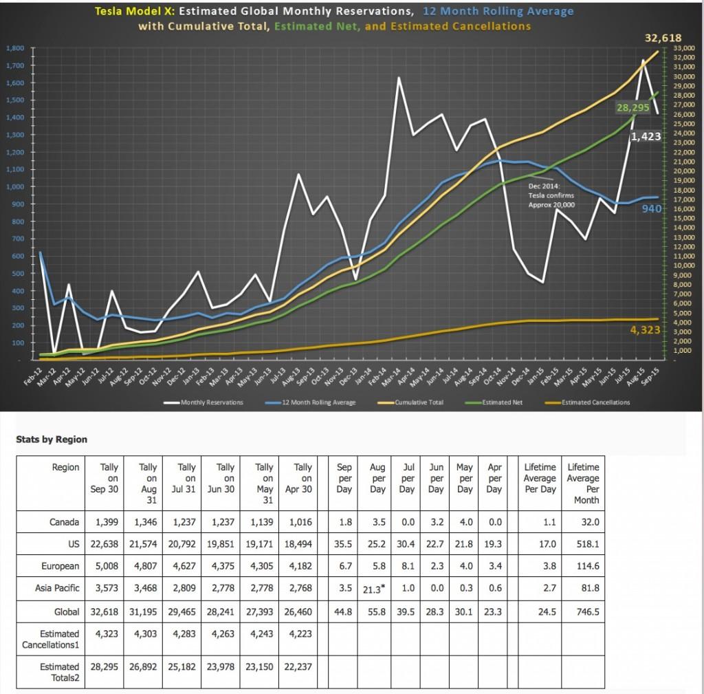 Tesla-Model-X-September-Reservation-Numbers