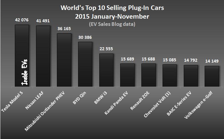 November Global Sales 2