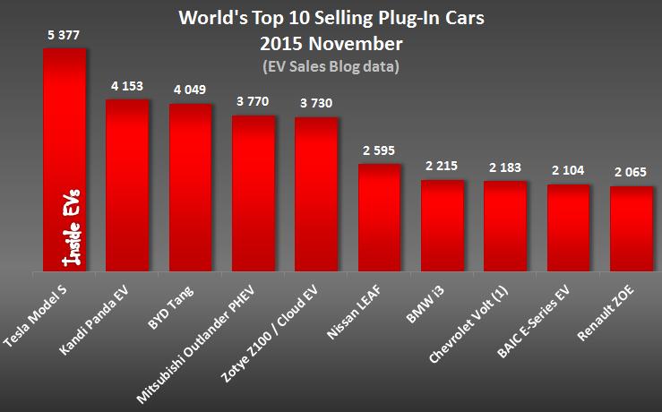 Tesla Model S world's best selling electric car in November
