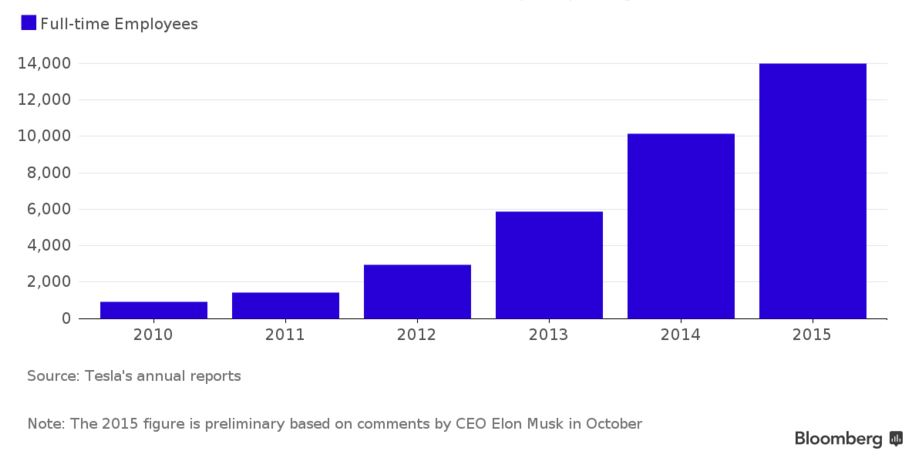 Tesla workforce 2010 - 2015