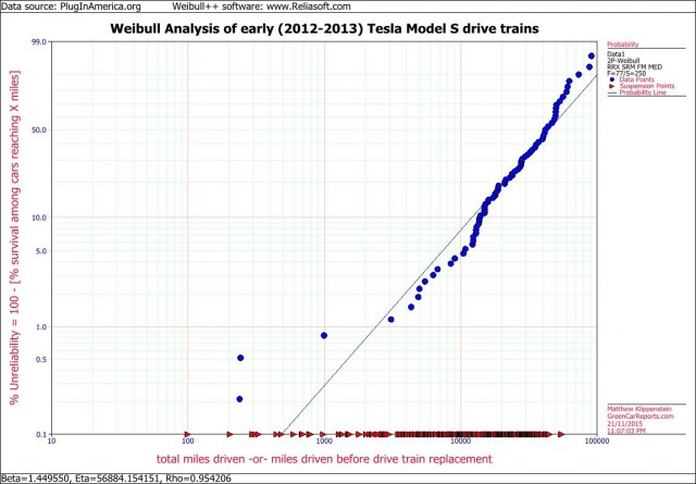Weibull analysis of Tesla drive units